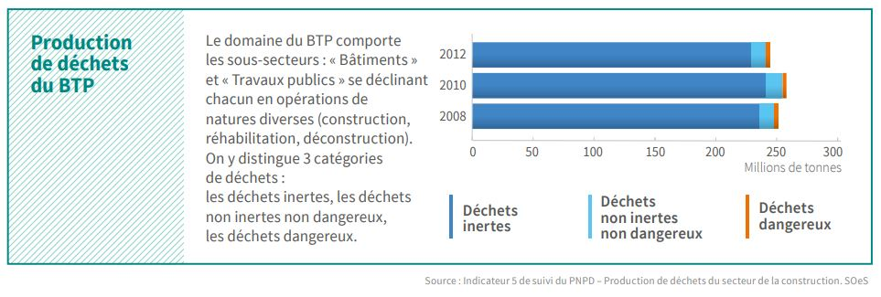 production dechet btp inertes non dangereux et dangereux construction rehabilitation deconstruction